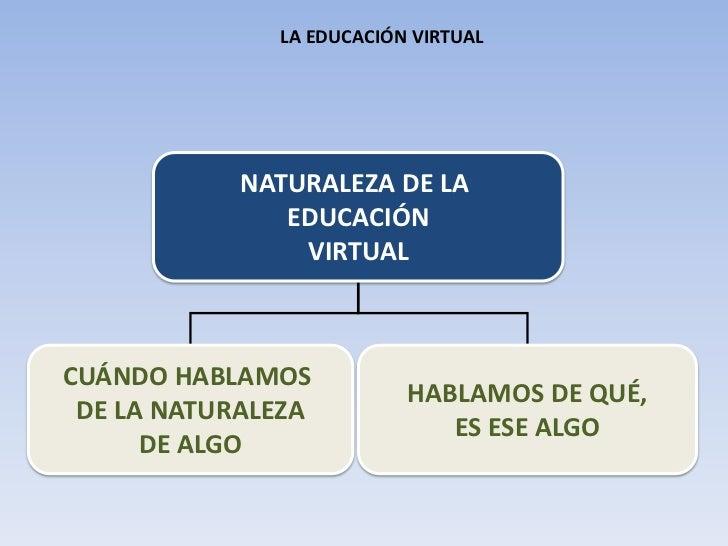 NATURALEZA DE LA <br />EDUCACIÓN<br />VIRTUAL<br />CUÁNDO HABLAMOS <br />DE LA NATURALEZA<br />DE ALGO<br />HABLAMOS DE QU...