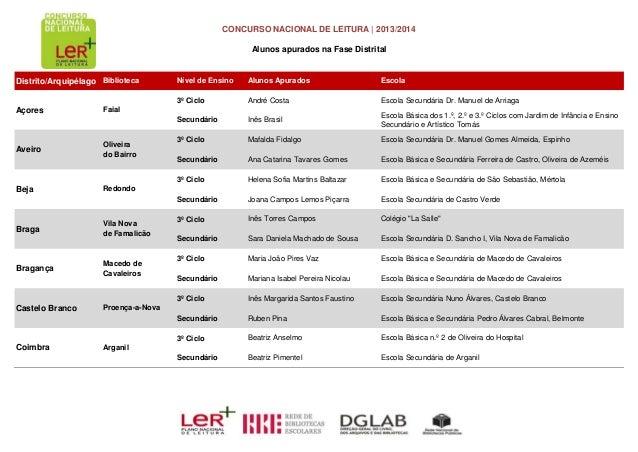CONCURSO NACIONAL DE LEITURA   2013/2014 Alunos apurados na Fase Distrital Distrito/Arquipélago Biblioteca Nível de Ensino...