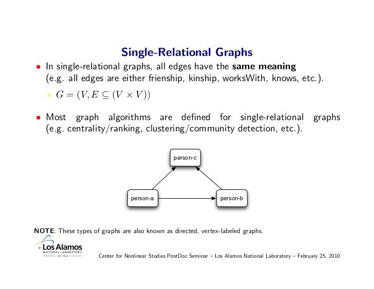 Single-Relational Graphs • In single-relational graphs, all edges have the same meaning   (e.g. all edges are either frien...