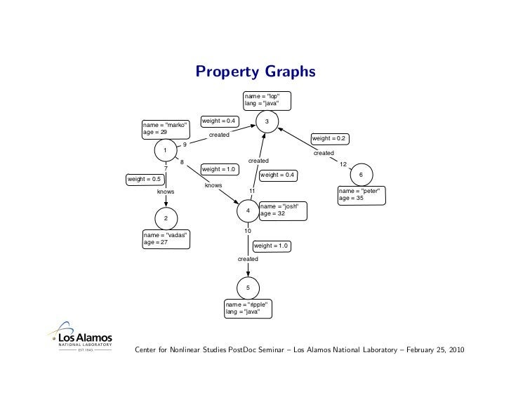 "Property Graphs                                         name = ""lop""                                         lang = ""java""..."