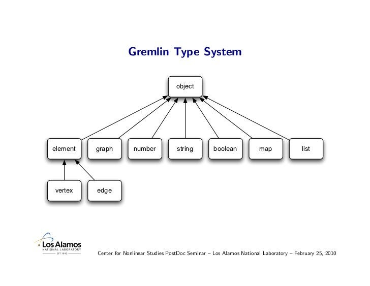 Gremlin Type System                                            object     element   graph         number            string...