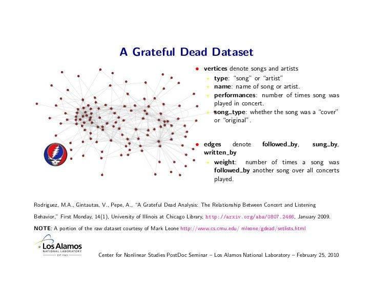 A Grateful Dead Dataset                                                                  • vertices denote songs and artis...