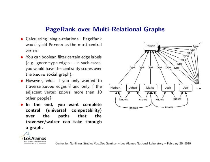 PageRank over Multi-Relational Graphs • Calculating single-relational PageRank   would yield Person as the most central   ...