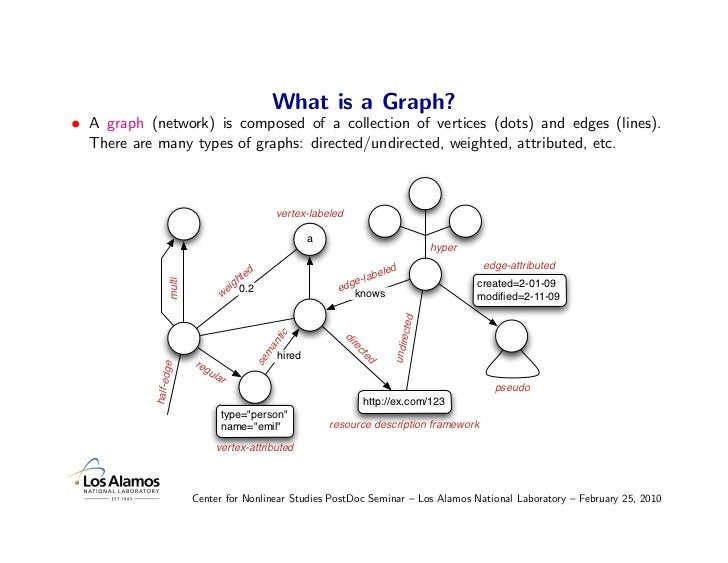 What is a Graph? • A graph (network) is composed of a collection of vertices (dots) and edges (lines).   There are many ty...