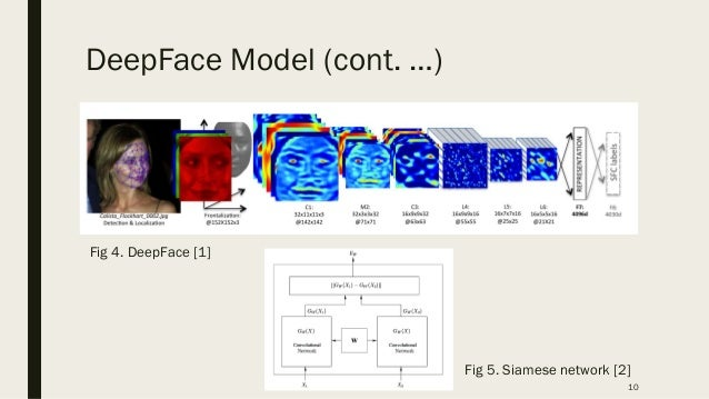 face recognition methods based on convolutional neural