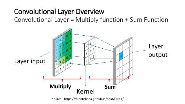 Neural Network Plot Github