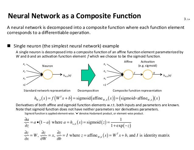 Backpropagation in Convolutional Neural Network