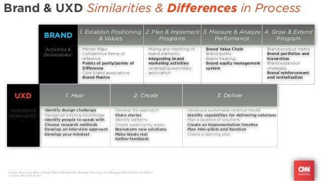Brand & UXD Similarities & Differences in Process                                                         1. Establish Pos...