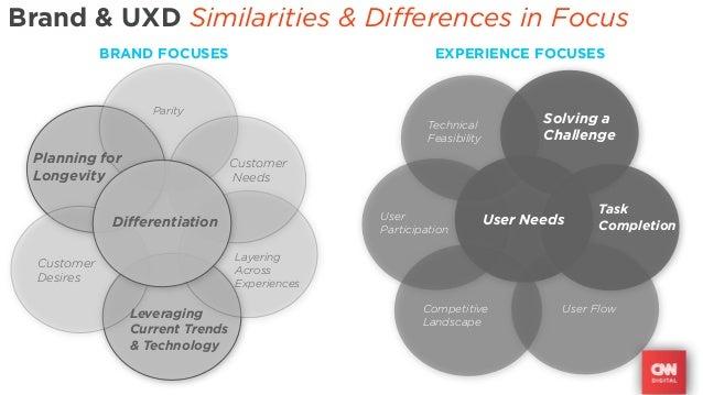 Brand & UXD Similarities & Differences in Focus             BRAND FOCUSES                               EXPERIENCE FOCUSES...