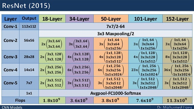 Convolutional Neural Network Models - Deep Learning