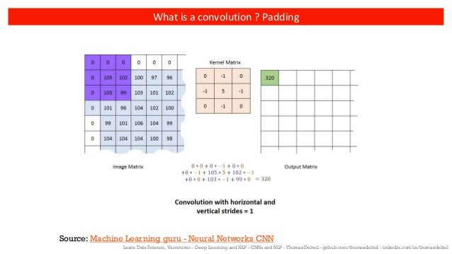 Convolutional Neural Networks and Natural Language Processing