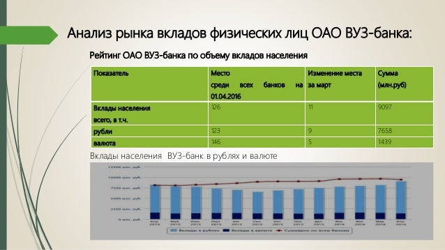дипломная презентация по вкладам физических лиц  ежемесячно 12 Анализ рынка вкладов