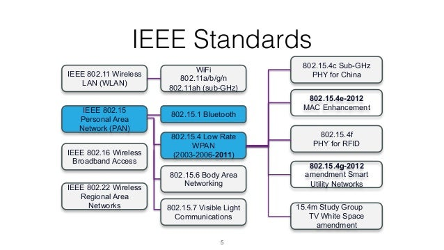 Internet of things comparison of protocols standards for Ieee 802 11 architecture