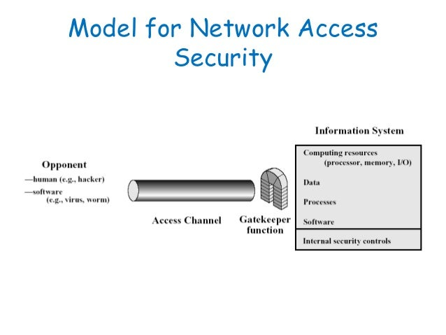 Model For Network Access Security 44