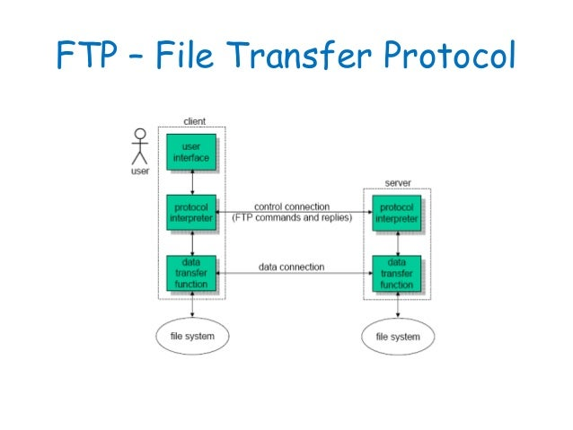 ftp file transfer protocol The ftp command runs the ftp client program that enables you to transfer data sets and files between your local host and another host running an ftp server using the ftp command and its subcommands, you can sequentially access multiple hosts without leaving the ftp client.