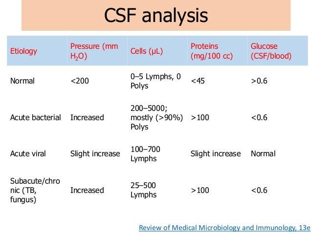 common cns disease in pediatric