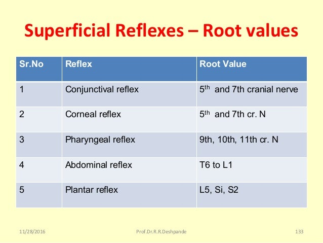 Superficial Reflexes – Root values Sr.No Reflex Root Value 1 Conjunctival reflex 5th and 7th cranial nerve 2 Corneal refle...