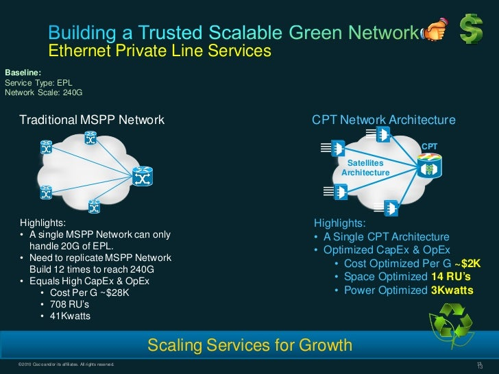 Ethernet Private Line ServicesBaseline:Service Type: EPLNetwork Scale: 240G   Traditional MSPP Network                    ...
