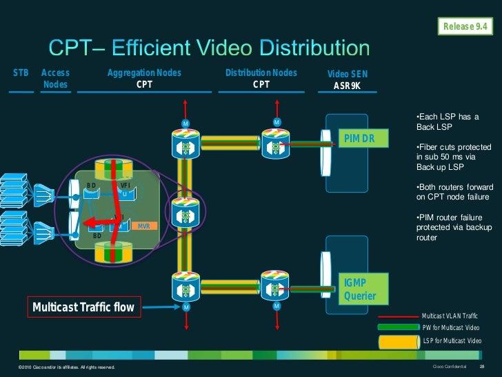 Release 9.4STB          Access                                Aggregation Nodes         Distribution Nodes   Video SEN    ...