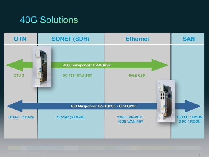 OTN                                                SONET (SDH)                        Ethernet        SAN                 ...