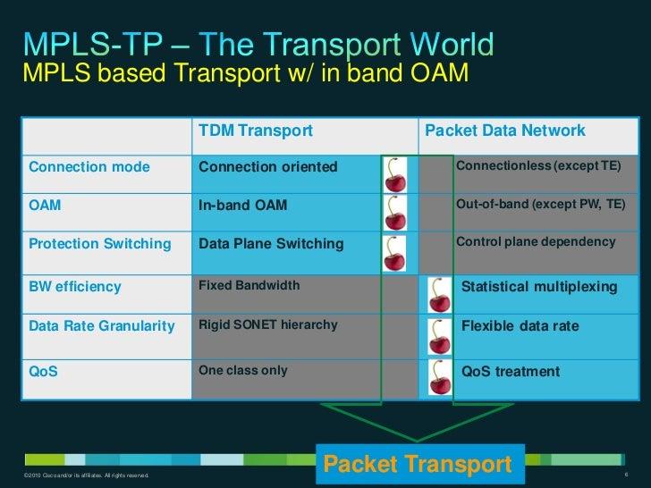 MPLS based Transport w/ in band OAM                                                           TDM Transport             Pa...