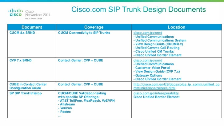 Outsourcing your TDM Gateways: SIP Trunking as a Service Provider Clo…