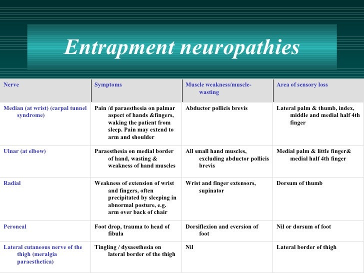 Image result for ENTRAPMENT NEUROPATHY