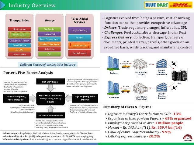 overview of courier and delivery industry Contents 1 executive summary 2 overview of the express industry for the express industry these affect the delivery timelines as also the costs for the industry the lack.