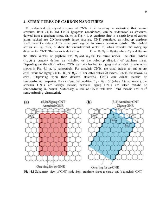 Carbon Nanotubes Properties And Applications