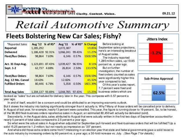1.74%62.5%Fleets Bolstering New Car Sales; Fishy? Jitters Index-1.2%*Reported Sales Aug 12 % of RS* Aug 11 % of RS* % Chan...