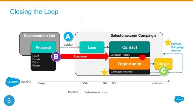Salesforce Unifies B2B Marketing, Reporting, Sales Support ...