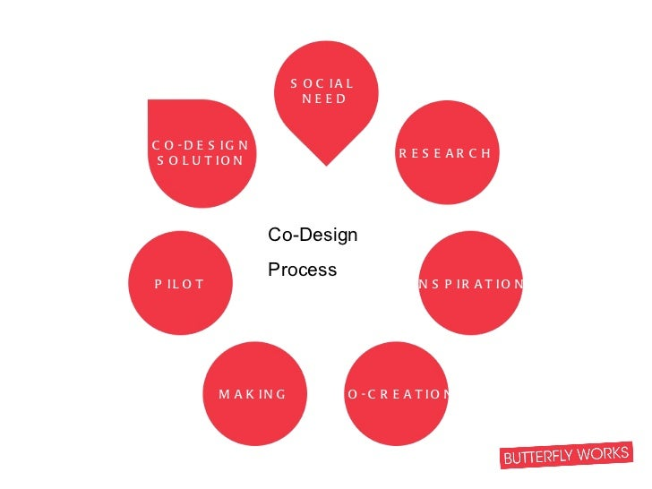 Co-Design Process SOCIAL  NEED RESEARCH CO-DESIGN SOLUTION PILOT INSPIRATION CO-CREATION MAKING