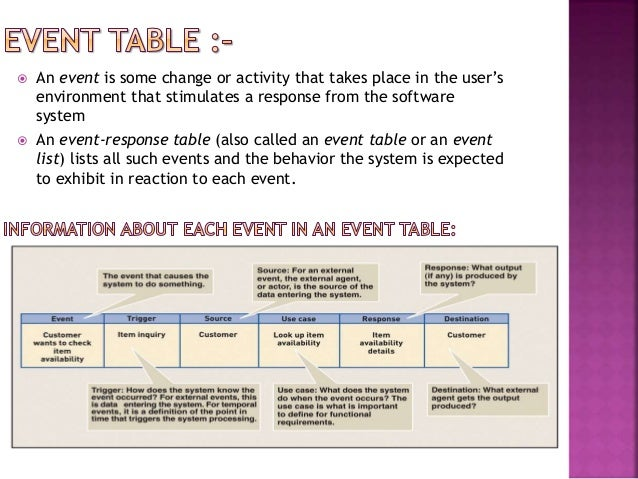 co-relation-between-dfd-event-table-11-638 Create A Process Flow Diagram on create a plant layout, create a cladogram, create a plot plan, create a pareto chart, create a circle graph, create a histogram, create a restriction map, create a pert chart, create a standard curve, create a check sheet, create a process map, draw a process flow diagram,