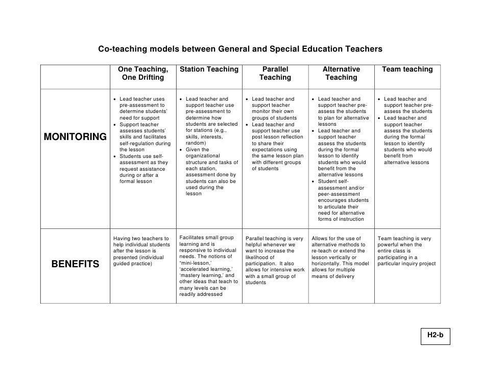 Collaborative Teaching Lesson Plans ~ Co teaching what is it and not