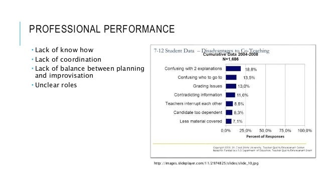 PROFESSIONAL PERFORMANCE  Lack of know how  Lack of coordination  Lack of balance between planning and improvisation  ...