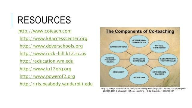 RESOURCES http://www.coteach.com http://www.k8accesscenter.org http://www.doverschools.org http://www.rock-hill.k12.sc.us ...