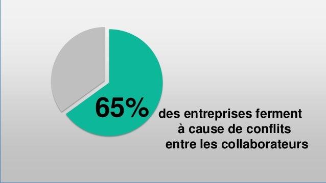 65%  des entreprises ferment à cause de conflits entre les collaborateurs