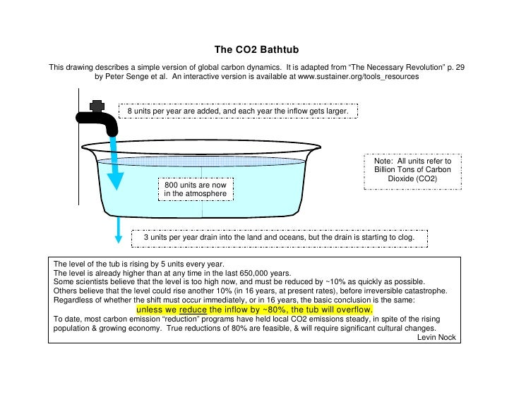 """The CO2 Bathtub This drawing describes a simple version of global carbon dynamics. It is adapted from """"The Necessary Revol..."""