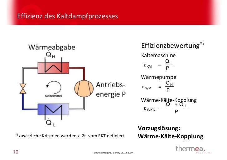 Effizienz des Kaltdampfprozesses                                                                               Effizienzbe...