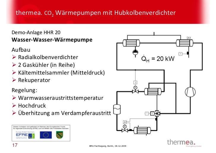 thermea. CO2 Wärmepumpen mit HubkolbenverdichterDemo-Anlage HHR 20Wasser-Wasser-WärmepumpeAufbau  Radialkolbenverdichter  ...