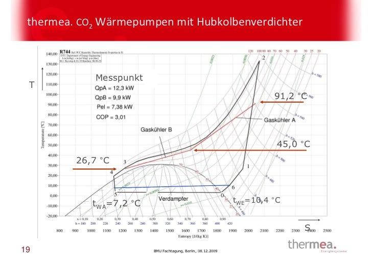 thermea. CO2 Wärmepumpen mit Hubkolbenverdichter             Messpunkt 7: T                                               ...