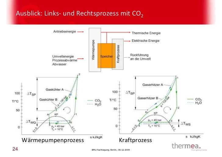Ausblick: Links- und Rechtsprozess mit CO2     Wärmepumpenprozess                           Kraftprozess24                ...
