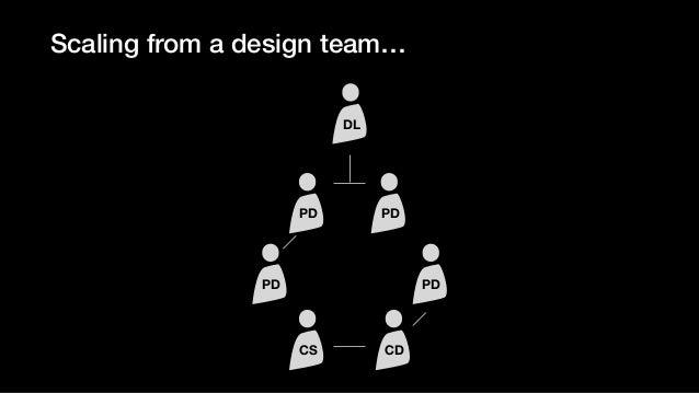 …to a design org HD PD PD PD PD CS CD UXR DL PD PD CS CD