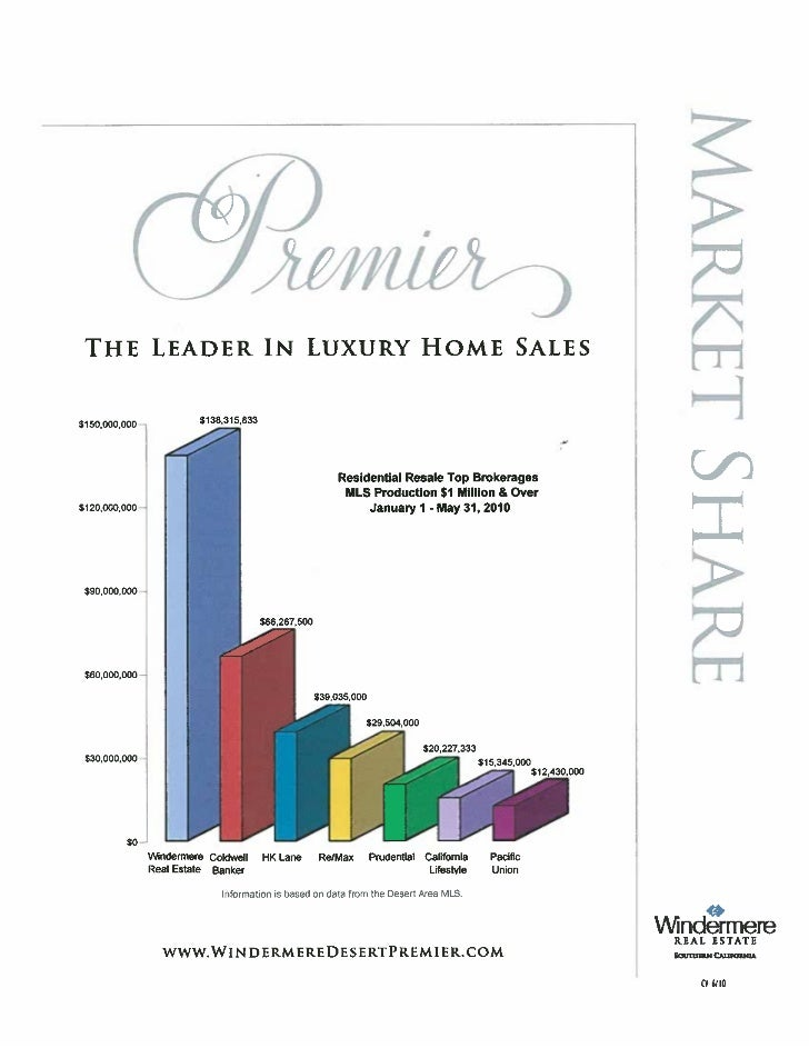 Coachella Valley Home Sales Over $1 Million
