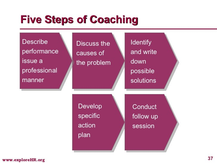 performance coaching model essay Applying the grow model in a variety of coaching situations is a great way of improving performance it lends itself to scenarios where specific action is required to move the coachee forward.
