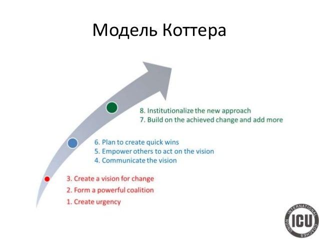 Модель Коттера (профессорское звание в более 30 университетах в мире) 1. Осознание необходимости изменений 2. Создание коа...