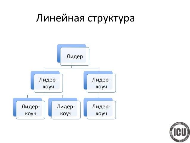 Сетевая (функциональная) структура менеджерыменеджерыкоучи коуч лидер лидер лидер лидер лидер