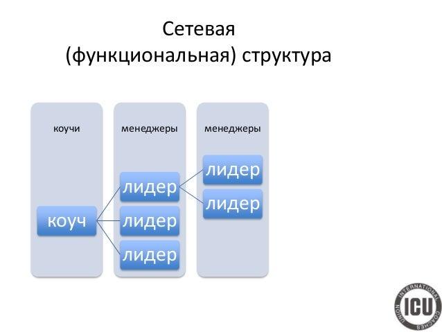 Выводы • «Винить некого». Все что происходит и будет происходить с организацией, связано с ее системной структурой. • Важн...