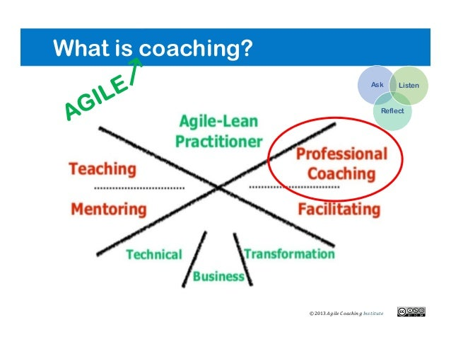 What is coaching? ©2013 Ask Reflect Listen