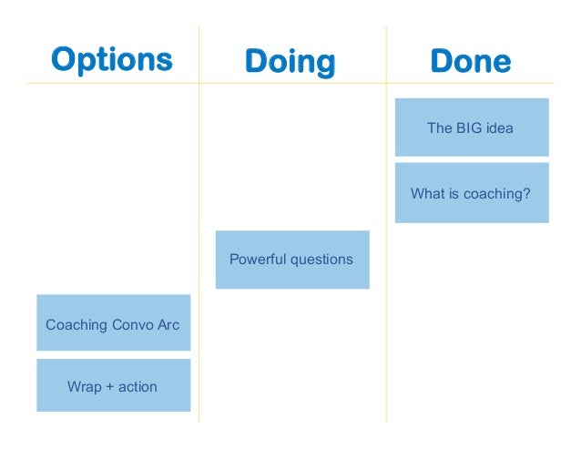 Options The BIG idea What is coaching? Powerful questions Coaching Convo Arc Wrap + action Doing Done